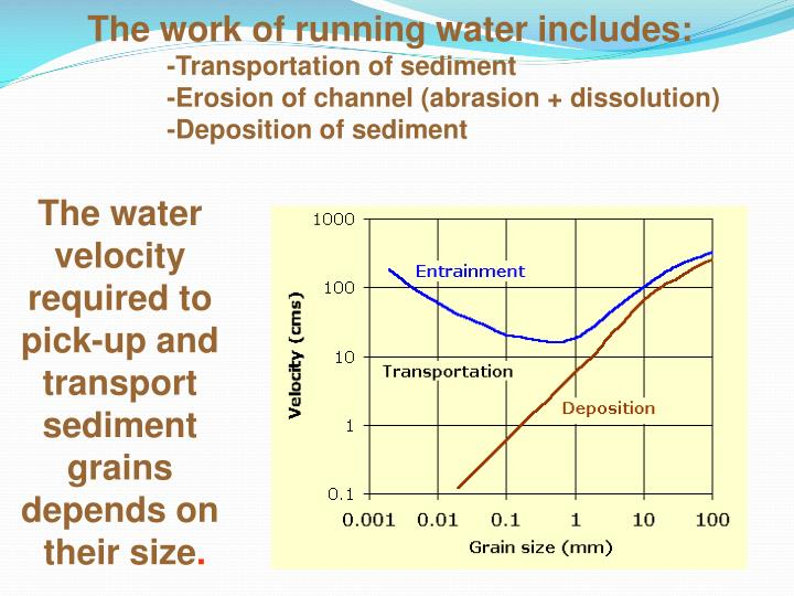 The work of running water includes: