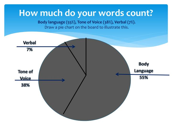 How much do your words count?