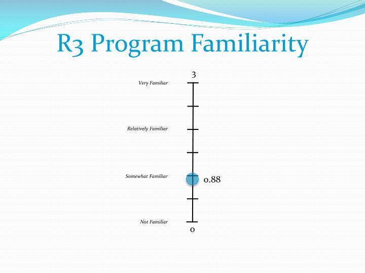 R3 Program Familiarity