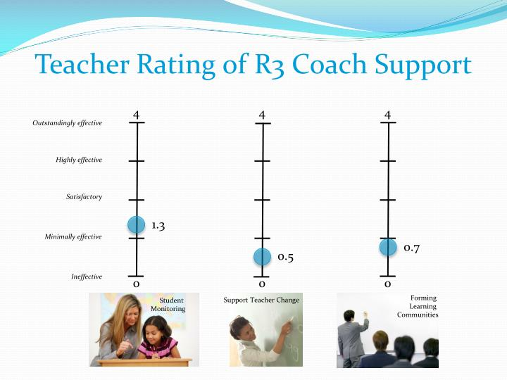 Teacher Rating of R3 Coach Support
