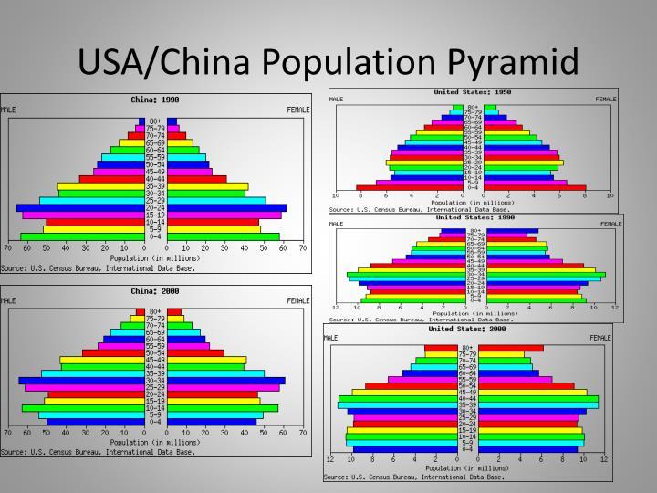 USA/China Population Pyramid