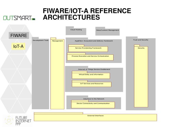 FIWARE/IoT-A reference architectures