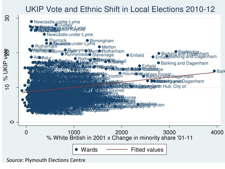 Source: Plymouth Elections Centre