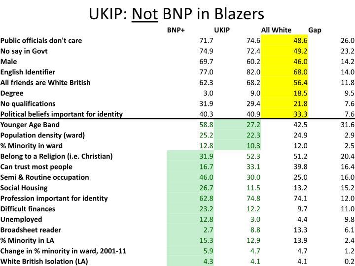 UKIP: