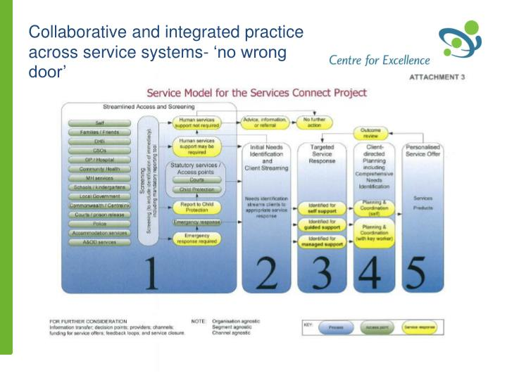 Collaborative and integrated practice