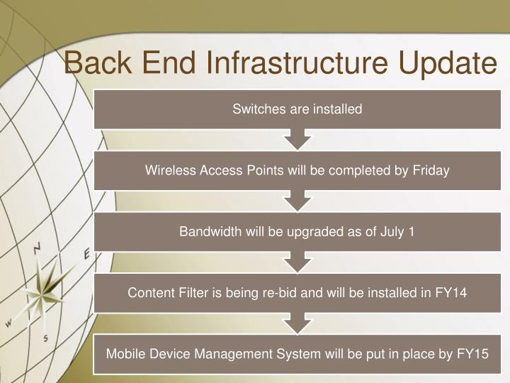 Back End Infrastructure Update