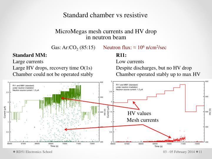 Standard chamber vs resistive