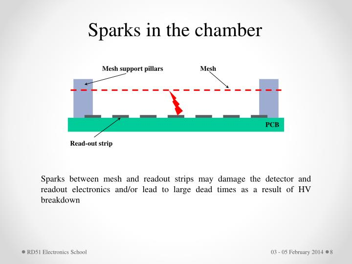 Sparks in the chamber