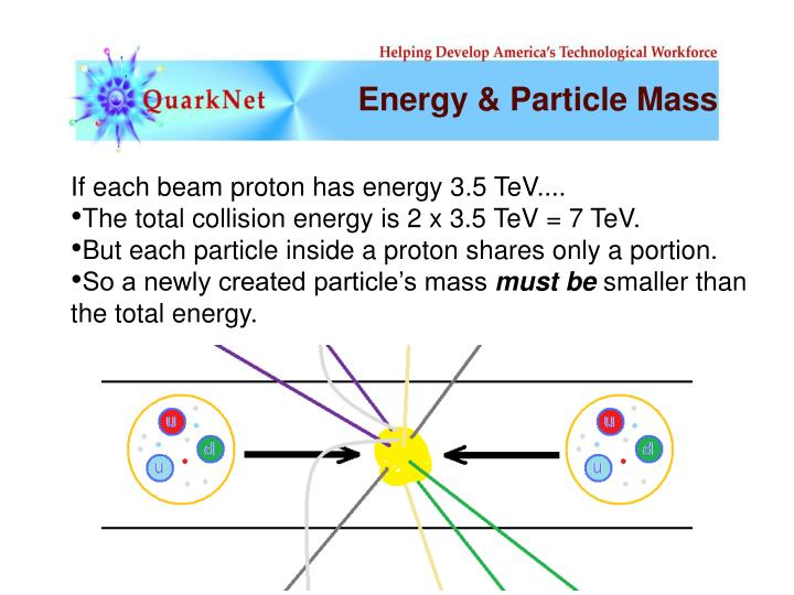 Energy & Particle Mass