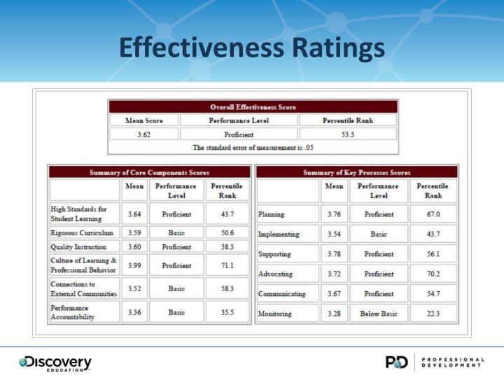 Effectiveness Ratings