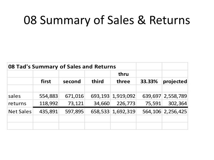 08 Summary of Sales & Returns