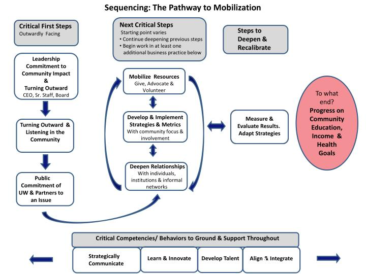 Sequencing: The Pathway to Mobilization