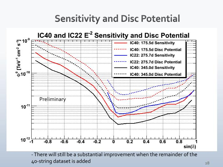 Sensitivity and Disc Potential