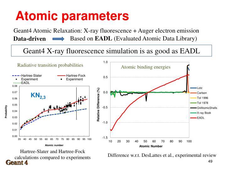 Atomic parameters