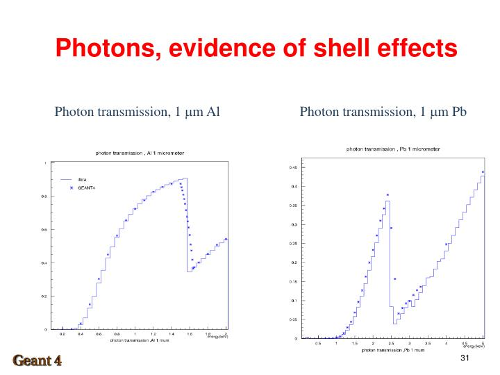 Photons, evidence of shell effects