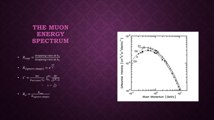 The Muon Energy