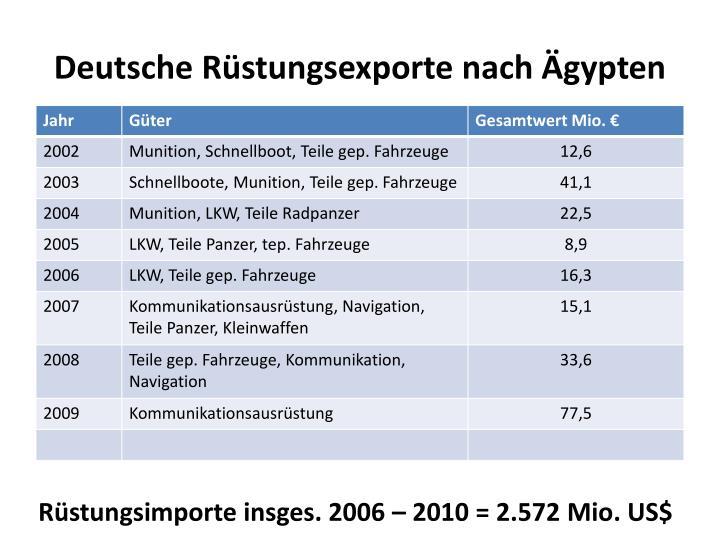 Deutsche Rüstungsexporte nach Ägypten