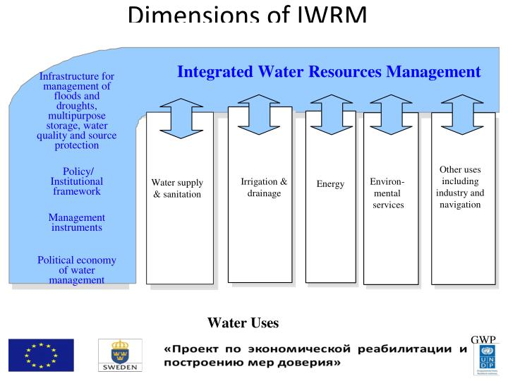 Dimensions of IWRM