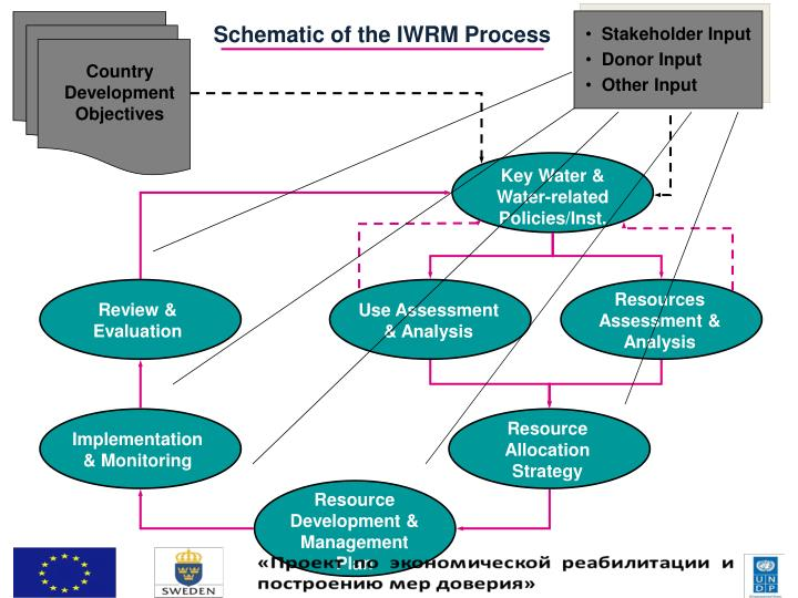 Schematic of the IWRM Process