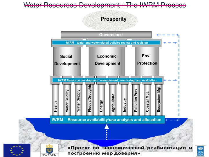 Water Resources Development : The IWRM Process