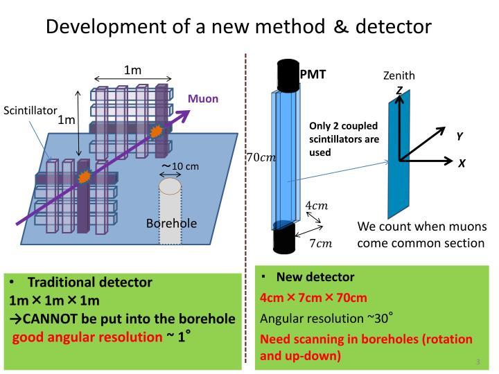 Development of a new method detector