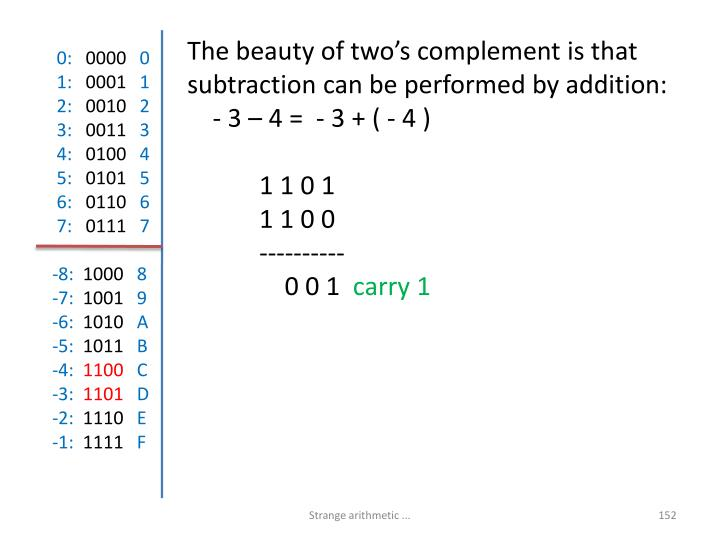 The beauty of two's complement is that subtraction can be performed by addition: