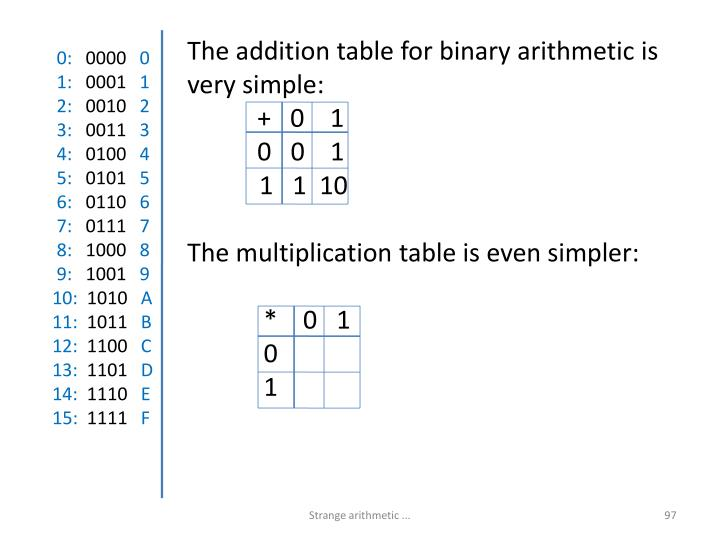 The addition table for binary arithmetic is very simple: