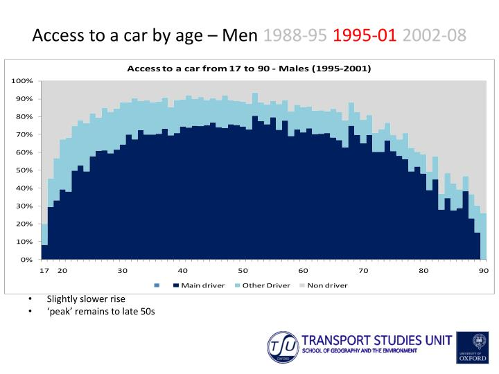 Access to a car by age – Men