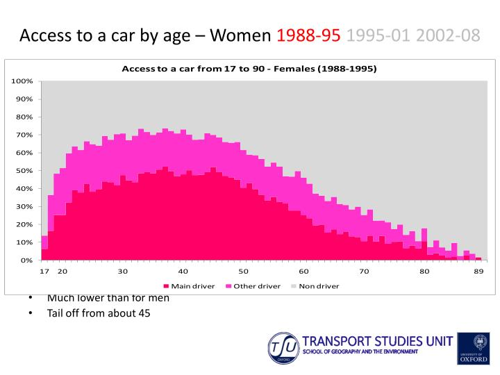 Access to a car by age – Women