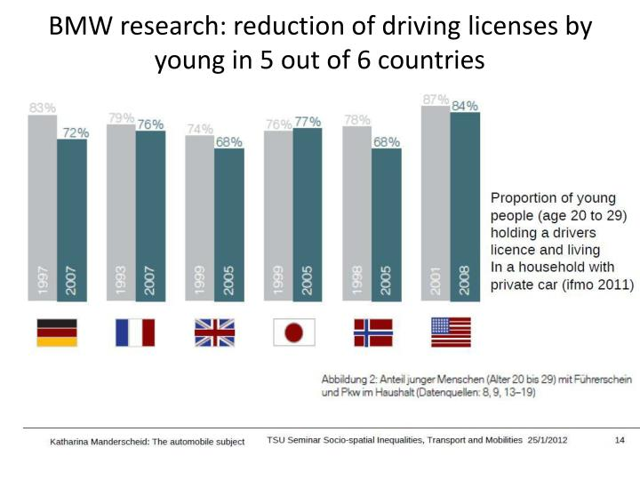 BMW research: reduction of driving licenses by young in 5 out of 6 countries