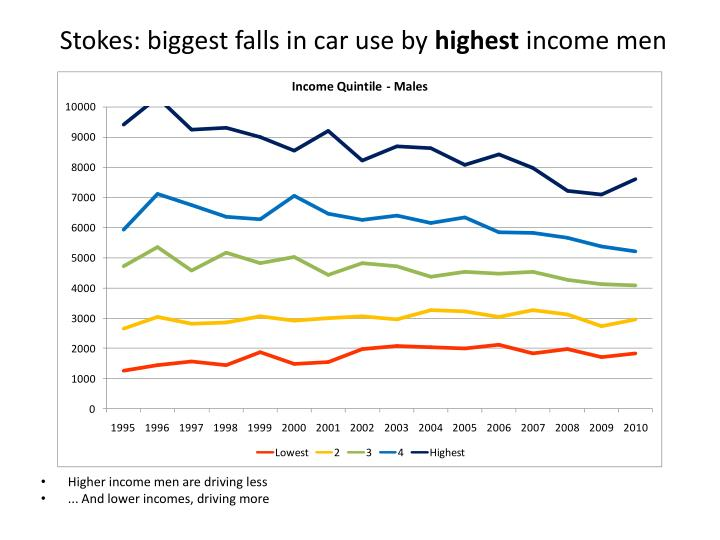 Stokes: biggest falls in car use by