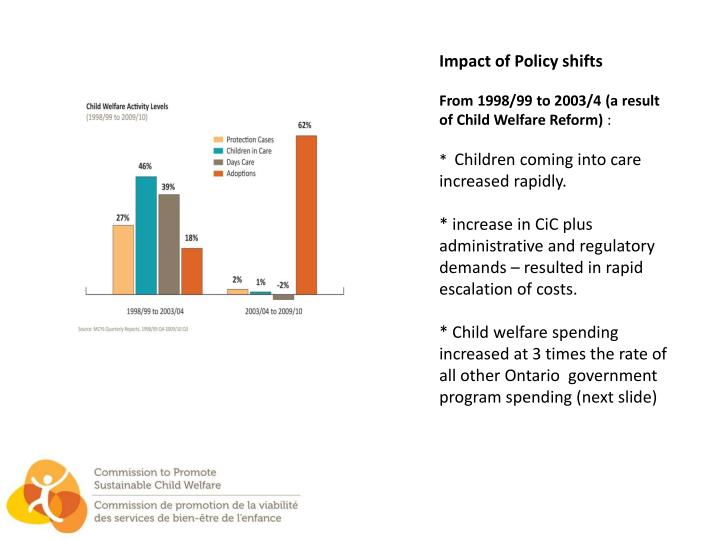 Impact of Policy shifts
