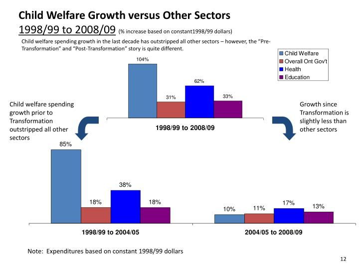 Child Welfare Growth versus Other Sectors