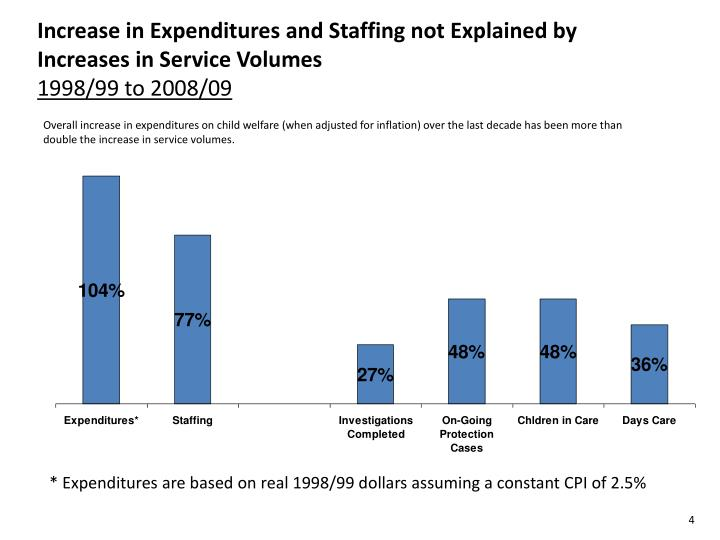 Increase in Expenditures and Staffing not Explained by Increases in Service Volumes
