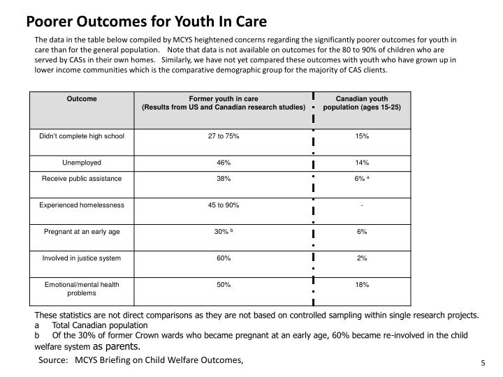 Poorer Outcomes for Youth In Care