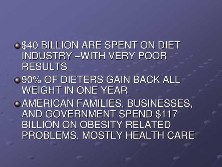 $40 BILLION ARE SPENT ON DIET INDUSTRY –WITH VERY POOR RESULTS