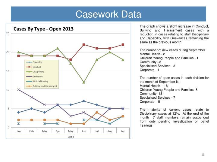 Casework Data