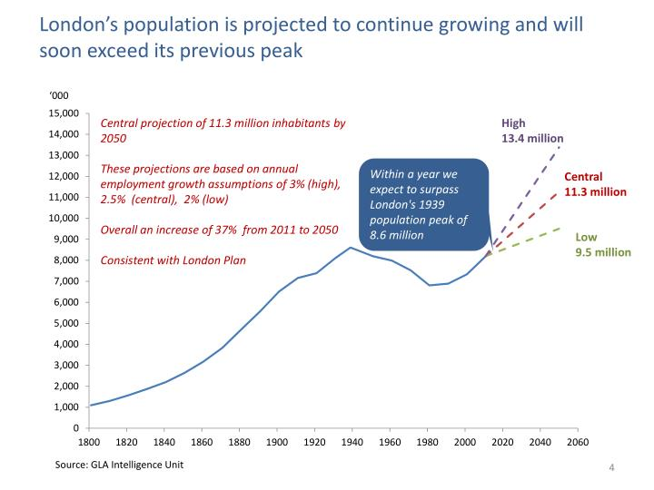 London's population is projected to continue
