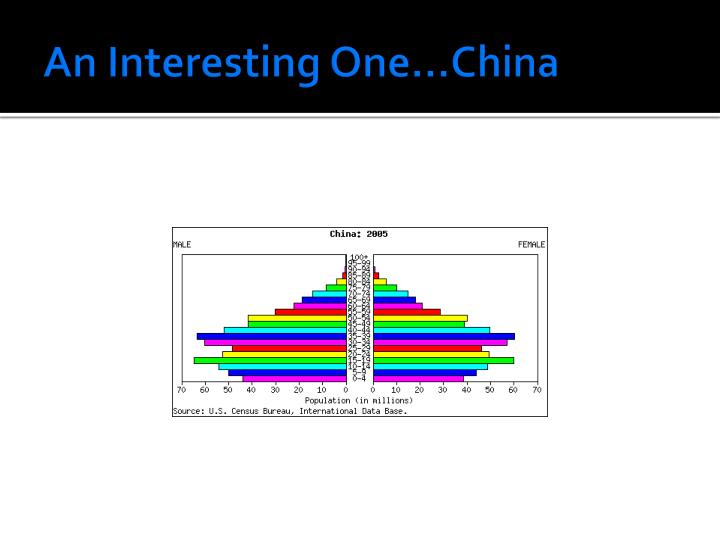 An Interesting One…China
