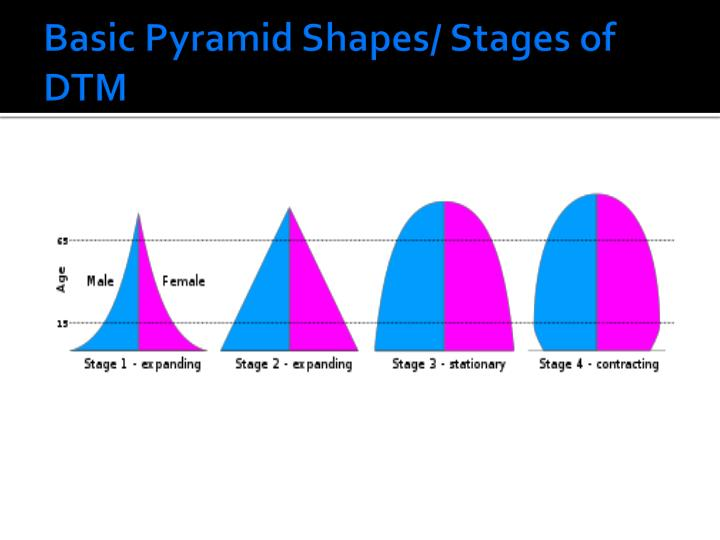 Basic Pyramid Shapes/ Stages of DTM