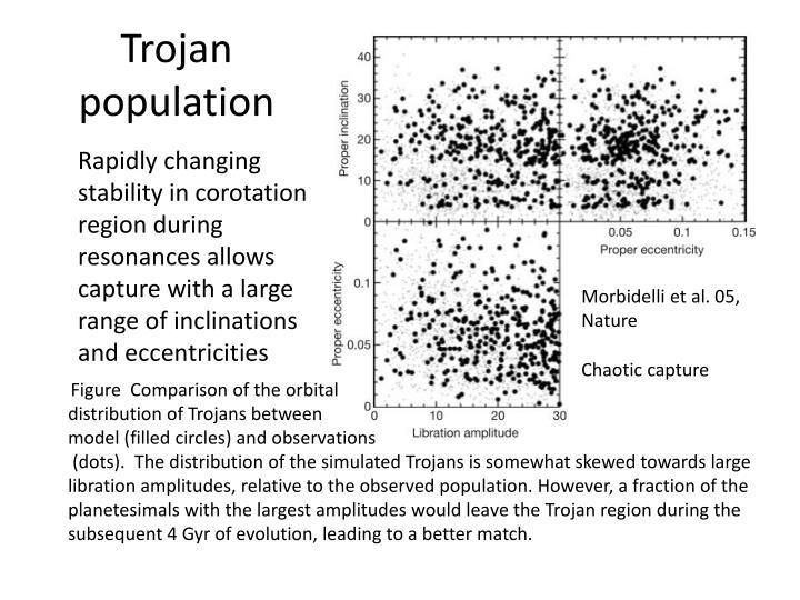 Trojan population