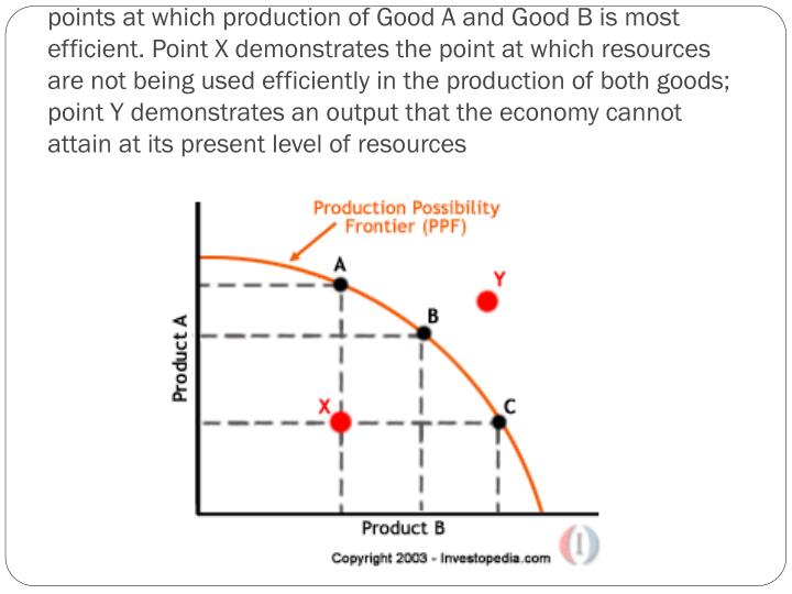 As indicated on the chart, points A, B and C represent the points at which production of Good A and Good B is most efficient. Point X demonstrates the point at which resources are not being used efficiently in the production of both goods; point Y demonstrates an output that the economy cannot attain at its present level of resources