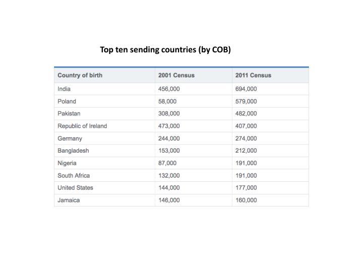 Top ten sending countries (by COB)