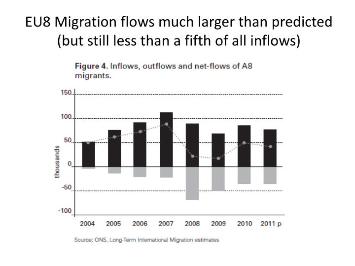 EU8 Migration flows much larger than predicted