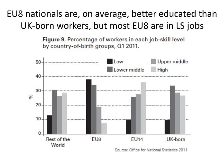 EU8 nationals are, on average, better educated than UK-born workers, but most EU8 are in LS jobs