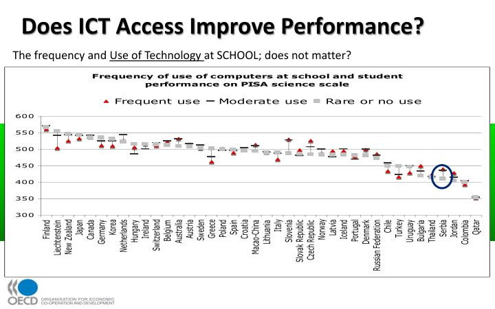 Does ICT Access Improve Performance?
