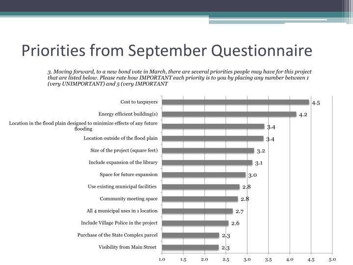Priorities from September Questionnaire