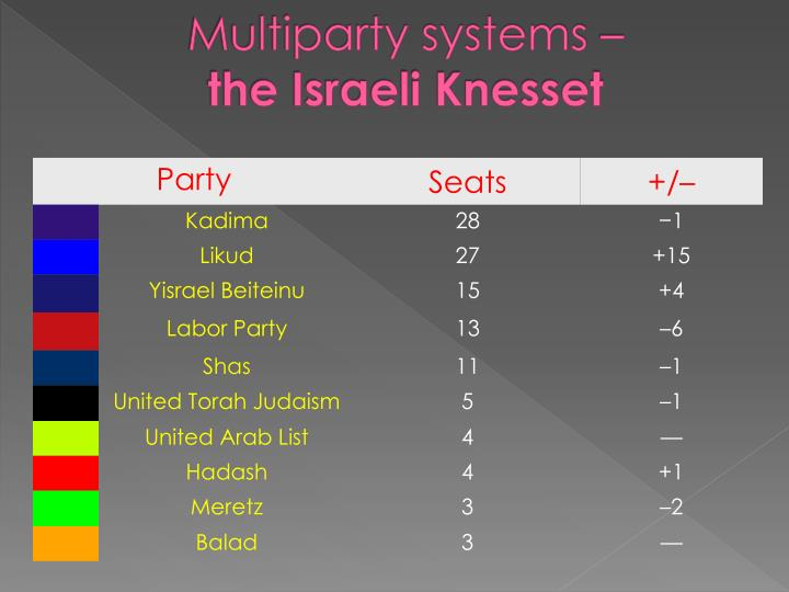 Multiparty systems –
