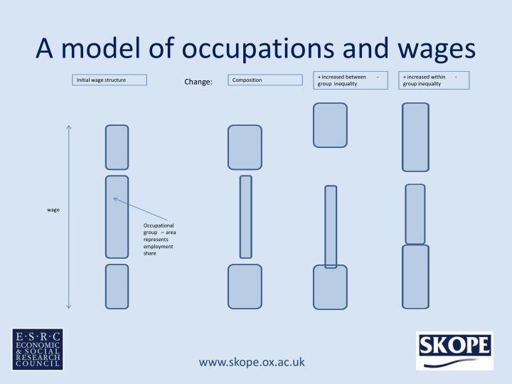 A model of occupations and wages