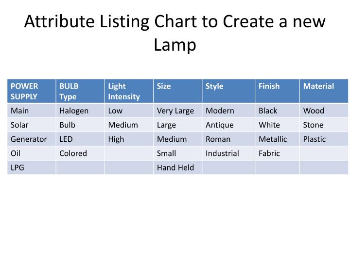 Attribute Listing Chart to Create a new Lamp